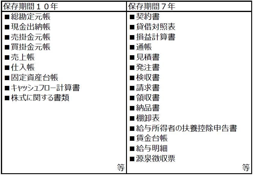 文書の保存期間 20190129